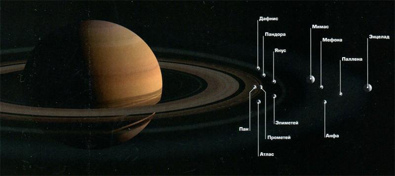 Спутники Сатурна