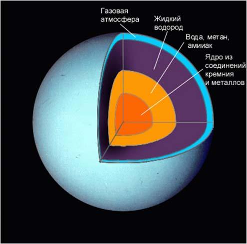 Строение Урана